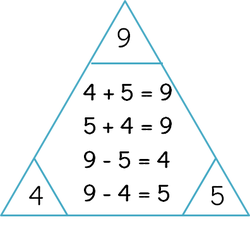 Trianocalcul : Un jeu de logique autour de l'addition et de la soustraction